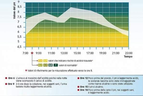 tabella valori di acidità nell'urina